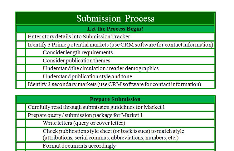 Submission Process Checklist by Wendy Strain